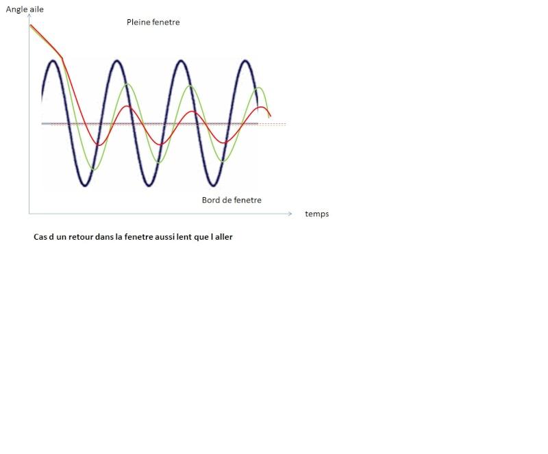 depasser la vitesse du vent, et vitesse limite plafond - Page 4 Ralent10