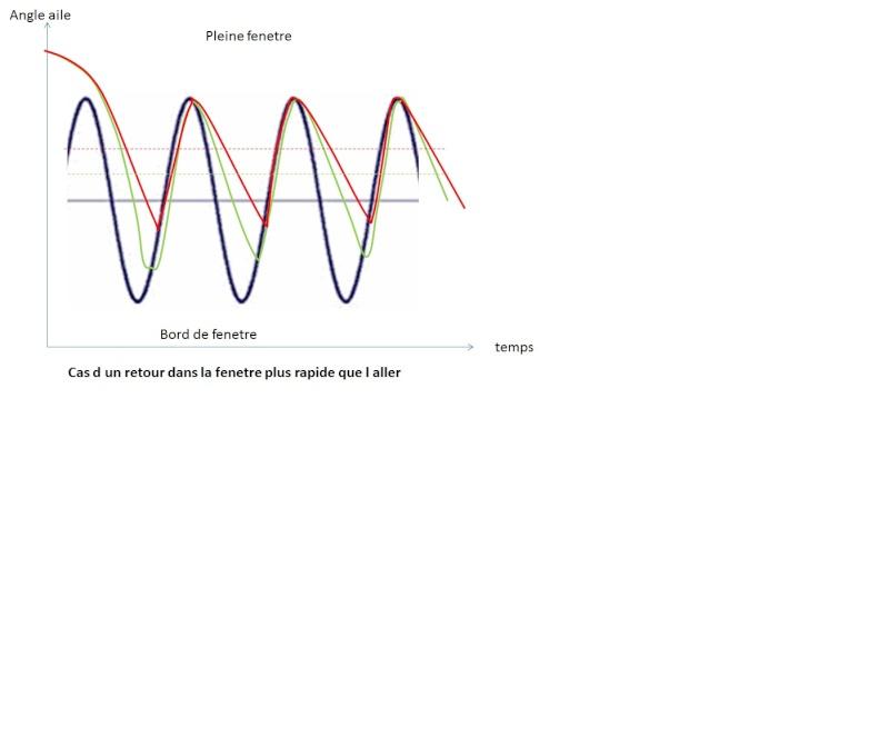 depasser la vitesse du vent, et vitesse limite plafond - Page 4 Ralent11