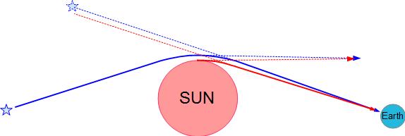 La courbure d'Einstein - Page 2 Courbu13
