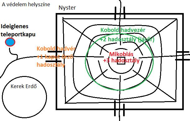 [Event] Kobold invázió - 5. szint felszabadítása Szint510