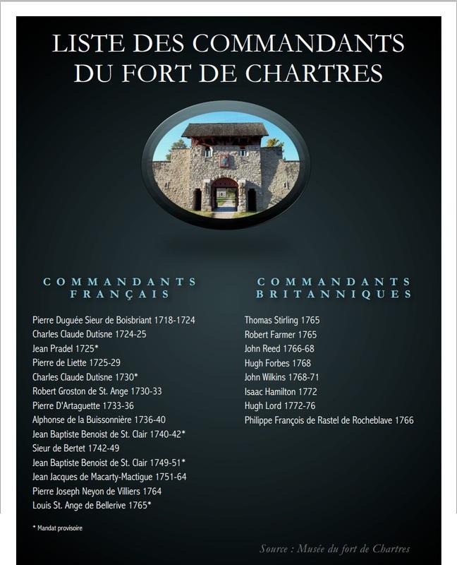 Le Fort de Chartres en Illinois Comman10