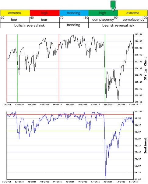 Stocks Trade Signals - Page 4 Sentim25