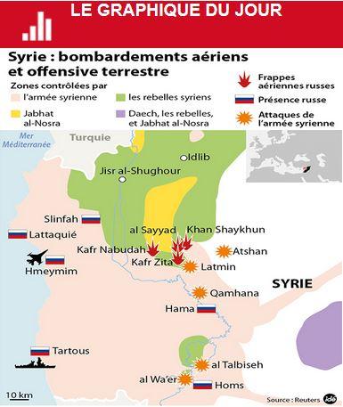 Le président Vladimir Poutine a prévenu mercredi que les frappes russes vont s'intensifier dans les prochains jours en Syrie. Syrie_10