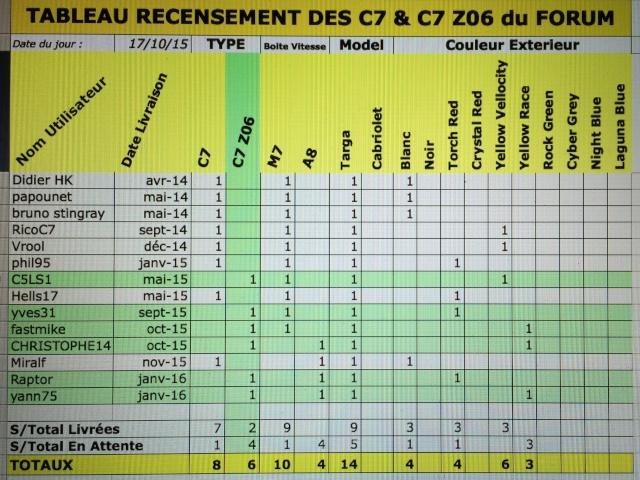 Tableau recensement C7 & C7 Z06 du forum - Page 5 Image32
