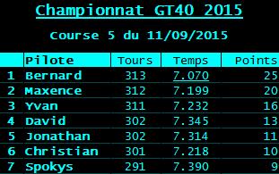 Cinquième manche championnat GT40 (voitures fournies) R-sult15