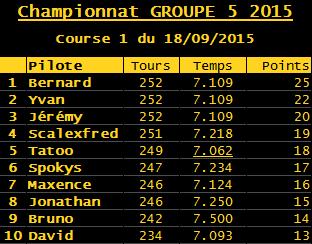 Première manche du Championnat Groupe 5 (voitures fournies) R-sult16