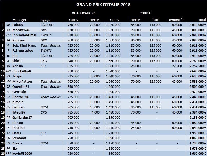 Grand Prix d'Italie 2015 12-ita12