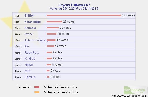 Halloween approche ! Venez voter ~ Classe10