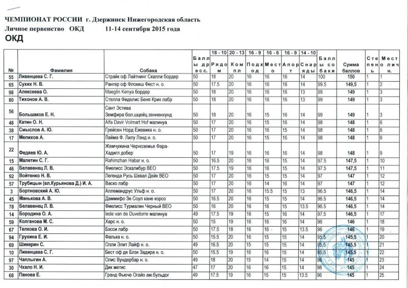 11-14 сентября Чемпионат России по ОКД,ЗКС мини ОКД, двоеборье г.Дзержинск, Нижегородская  область  A110