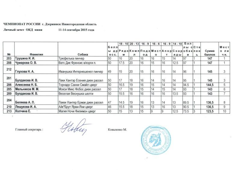 11-14 сентября Чемпионат России по ОКД,ЗКС мини ОКД, двоеборье г.Дзержинск, Нижегородская  область  Aza_a10