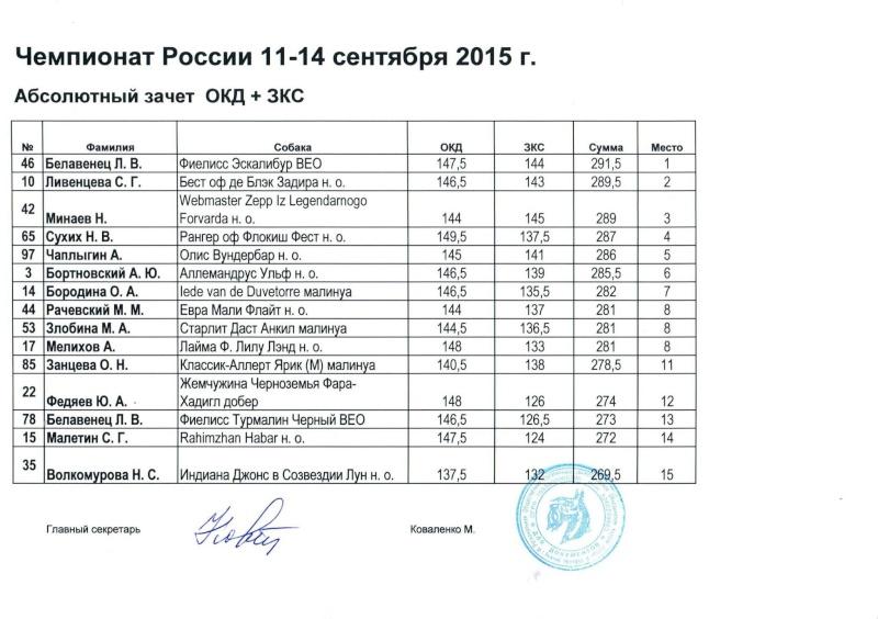 11-14 сентября Чемпионат России по ОКД,ЗКС мини ОКД, двоеборье г.Дзержинск, Нижегородская  область  Iaeiza10