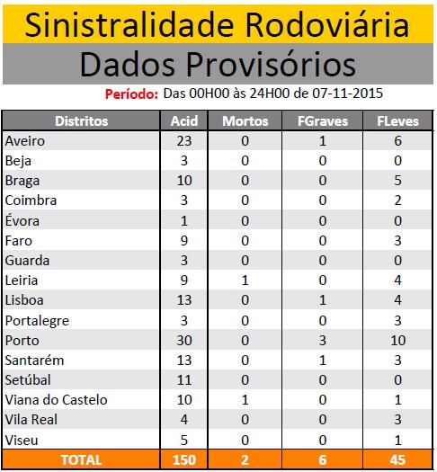 NOVEMBRO 2015 | Sinistralidade Rodoviária - Fonte : Comando Operacional da Guarda Nacional Republicana 710