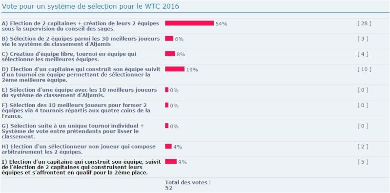 Vote pour un système de sélection pour le WTC 2016 Vote_s10