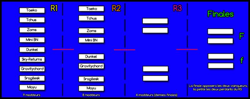 FPSB PMT 15 - Résultats R1 - Annonce R2 Progra10