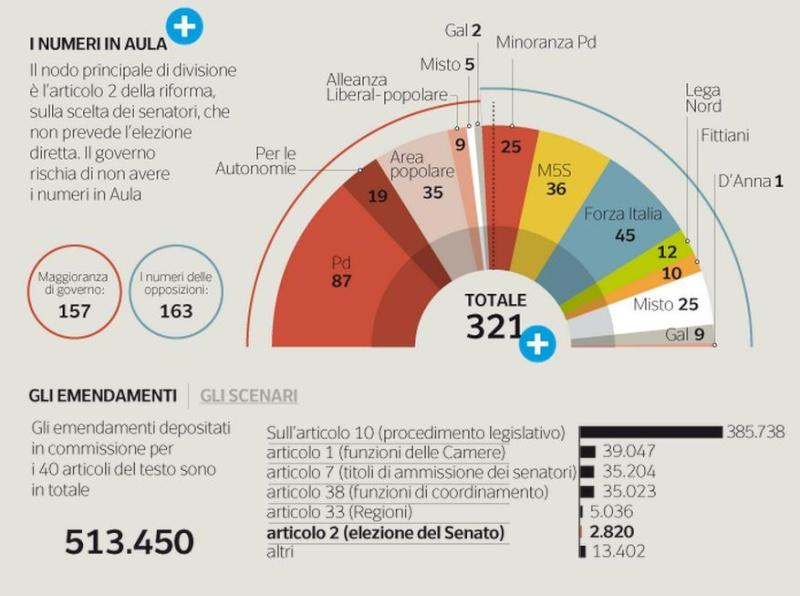 Riuscirà mr Renzi.... - Pagina 30 Art_210