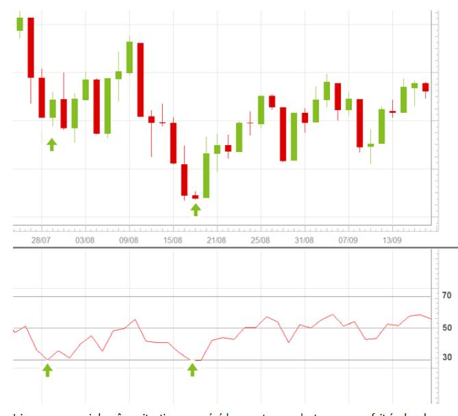 Relative Strength Index 15_mar10