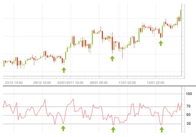 Relative Strength Index 16_mai10