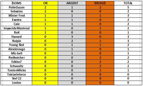 Classement pronos LDC/EL J.3 et J.4 phase de poule Ldcmed11