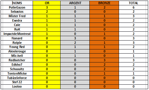 Classement pronos LDC/EL J.3 et J.4 phase de poule Ldcmed12