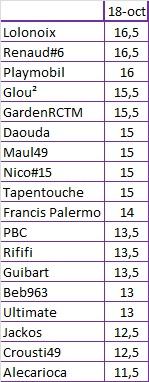 Classement Prono 2015-2016 18_oct10