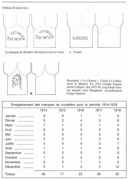 Le Couteau poignard Mle 1916 - Page 2 Vengeu16