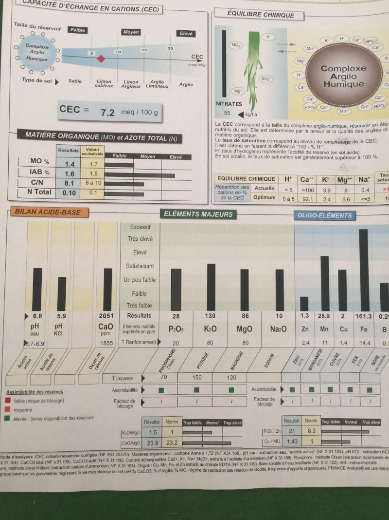analyse de terre Polaro10
