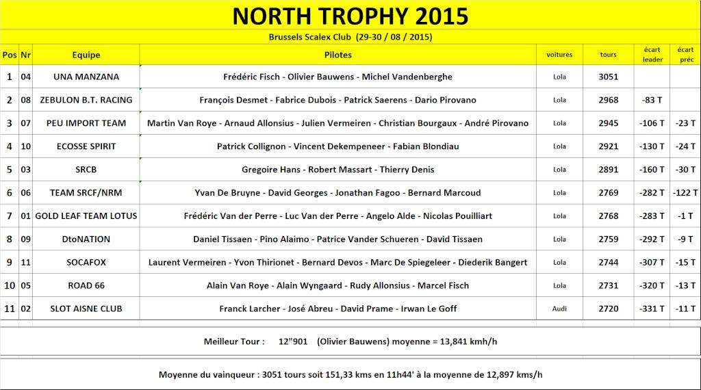 NORTH TROPHY 2015  - 29 ET 30 AOUT North_10