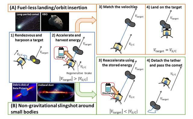Emprunter de l'énergie cinétique à de petits corps du système solaire avec des câbles 120
