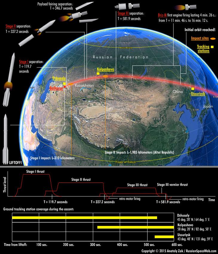 Lancement Proton-M / Turksat 4B - 16 octobre 2015 168