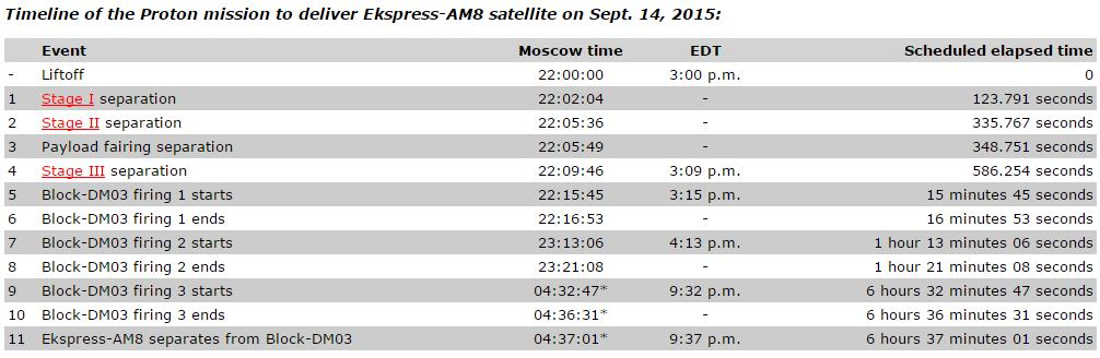 Lancement Proton-M / Ekspress AM8 - 14 septembre 2015 - Page 2 Screen51