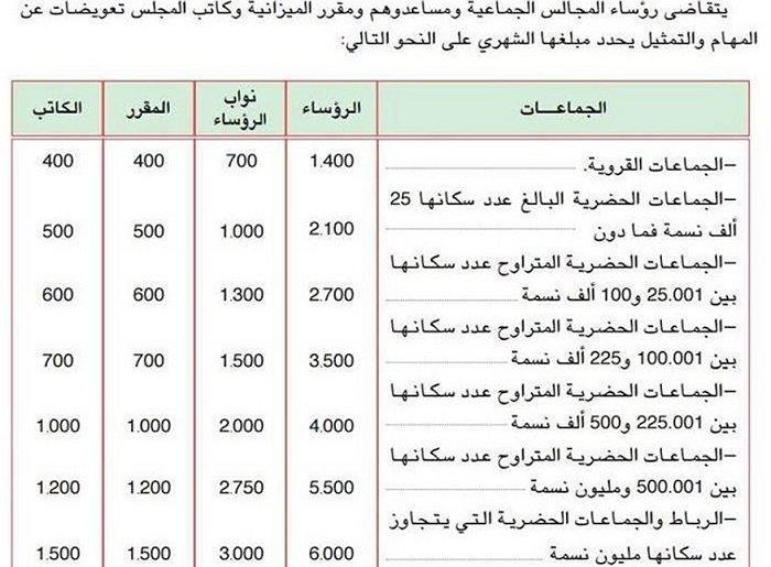 salaire prime compensation des elus regions et coommunes Maroc Salair10