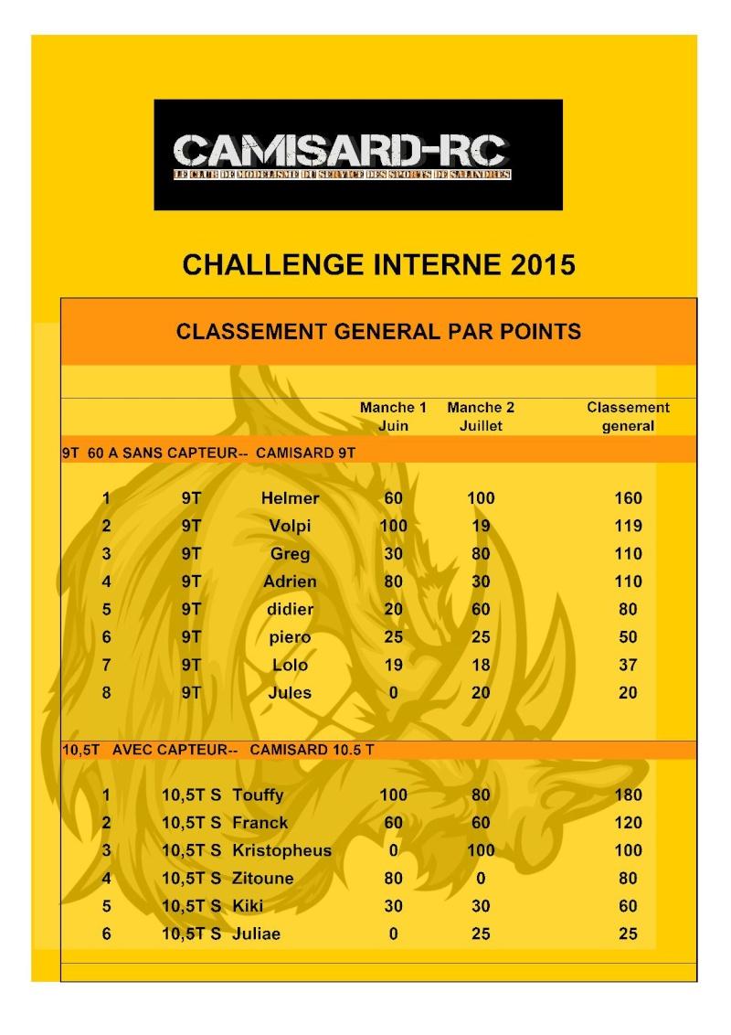 CLASSEMENT GENERAL  CHALLENGE  Tablea11