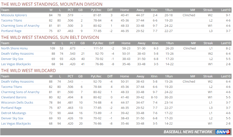Standings - 2028 Bbbbbb10