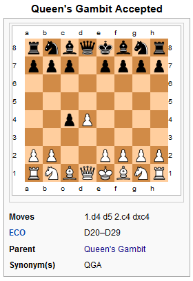 Queen's Gambit Accepted or Declined? Qga11