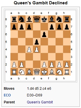 Queen's Gambit Accepted or Declined? Qgd11