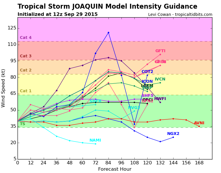 Hybrid / Sub-Tropical Storm Possible Sunday-Monday (UNCERTAINTY) - Page 6 11l_in10