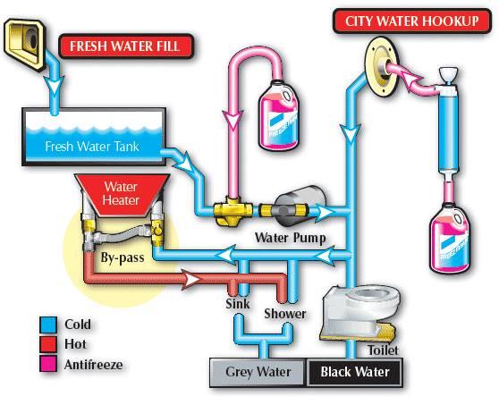 Schéma de la plomberie 12165911