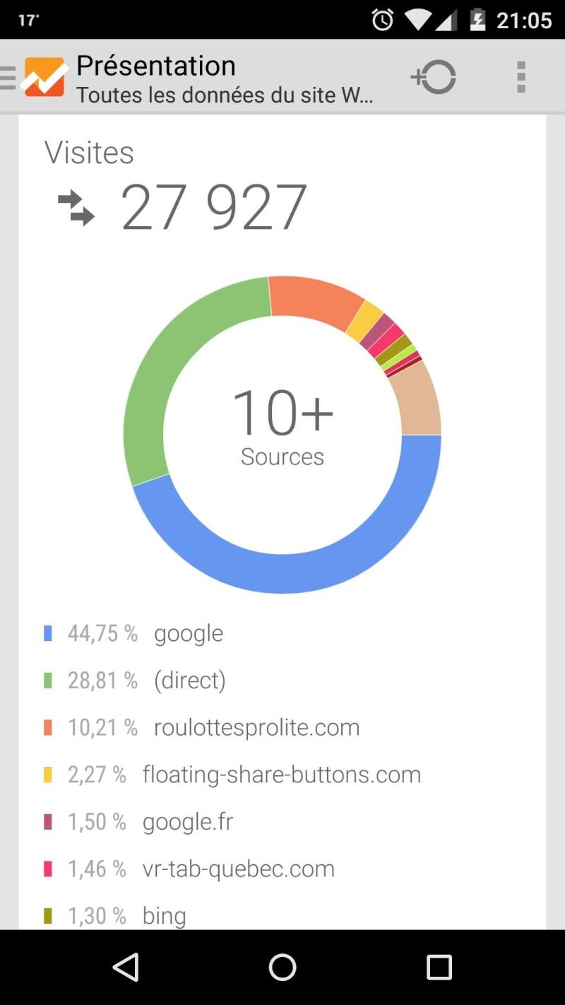 Statistiques du Forum avec Google Analytics 28000v10