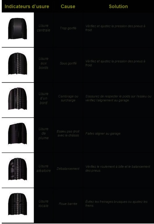 Inspection des pneus d'une roulotte Usure_10