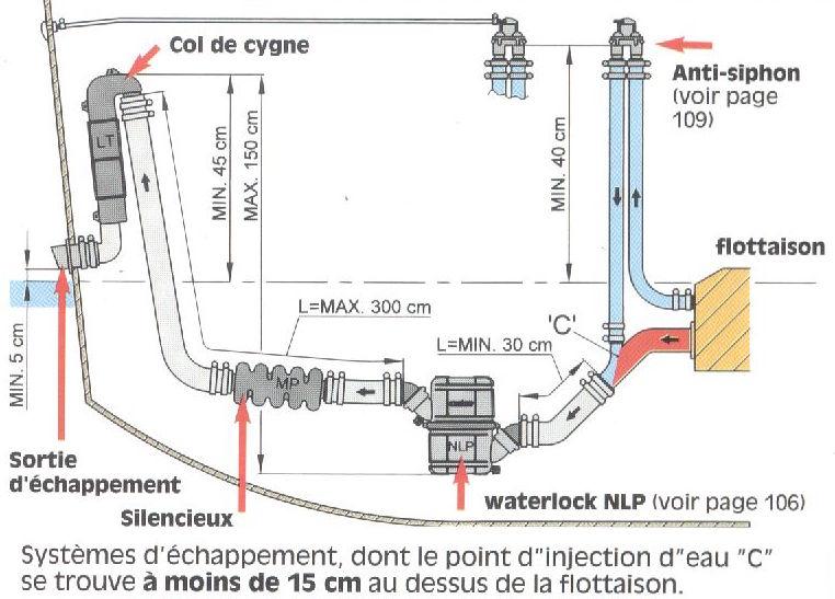 le circuit de refroidissement du moteur et ses aventures  Echapp10
