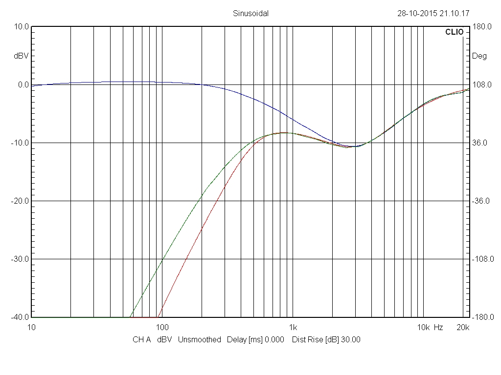 Filtre actif numérique DCX 2496 52-53310