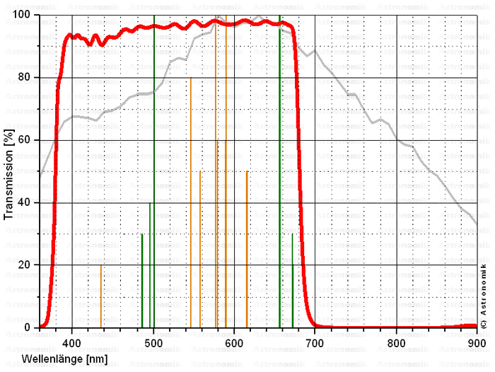 Filtre L (UV+IR Block)  Astron10