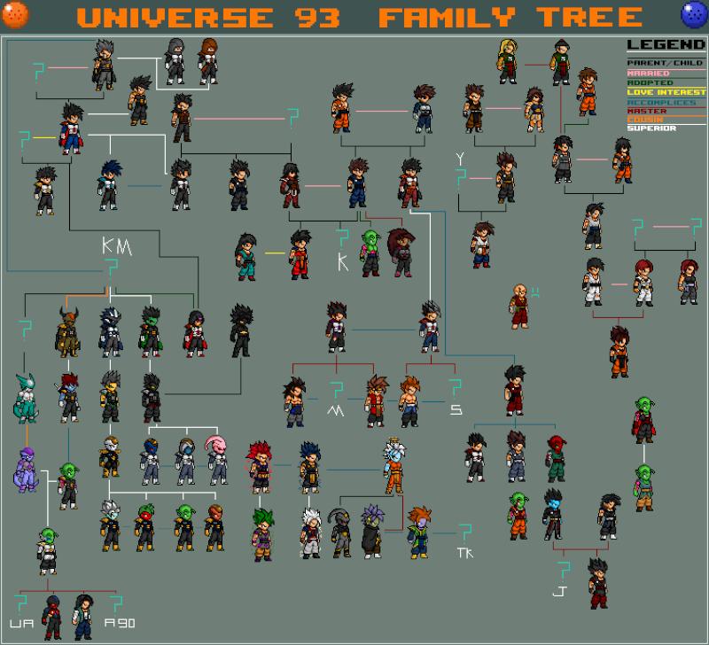 Universe 93 Family Tree Family10