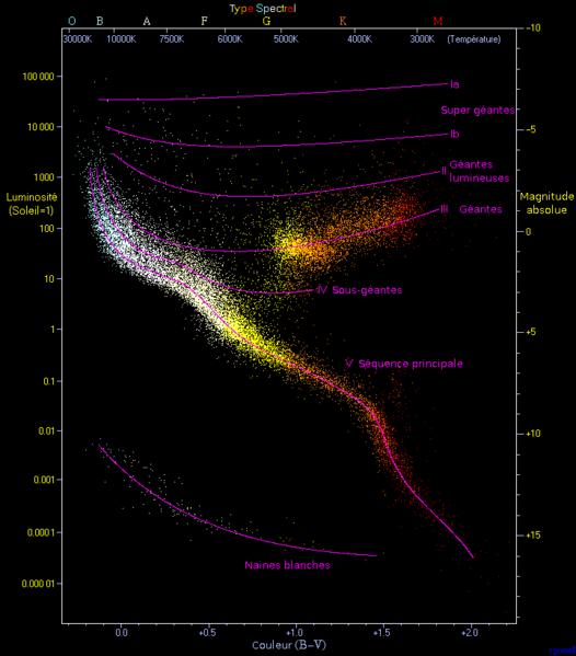 Le diagramme de Hertzsprung-Russell Hertzs10