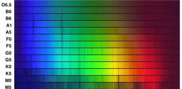 Luminosité et température des étoiles Obafgk10