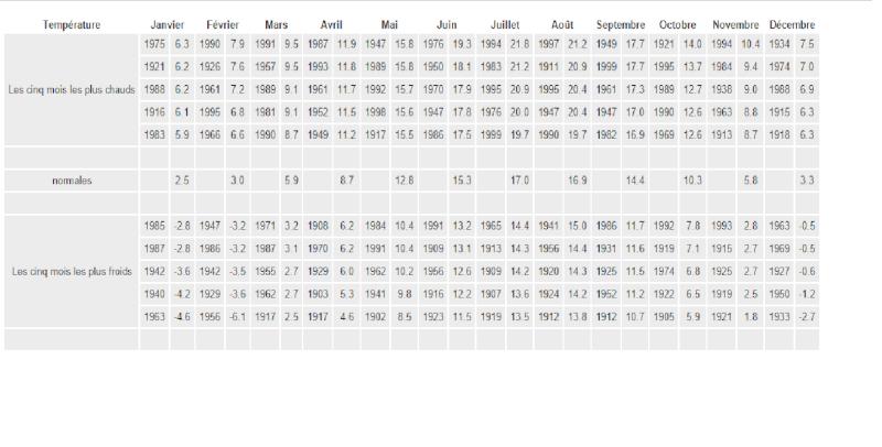 Evènements marquants depuis 1901, Le climat belge, mois après mois. Sans_t15