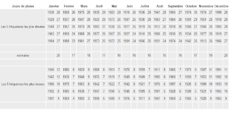 Evènements marquants depuis 1901, Le climat belge, mois après mois. Sans_t17