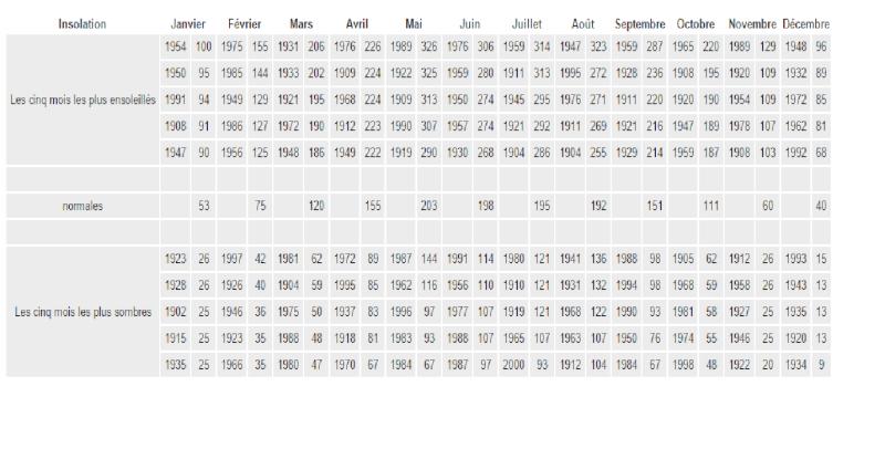 Evènements marquants depuis 1901, Le climat belge, mois après mois. Sans_t18