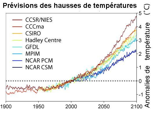 Le réchauffement climatique  Slide_10