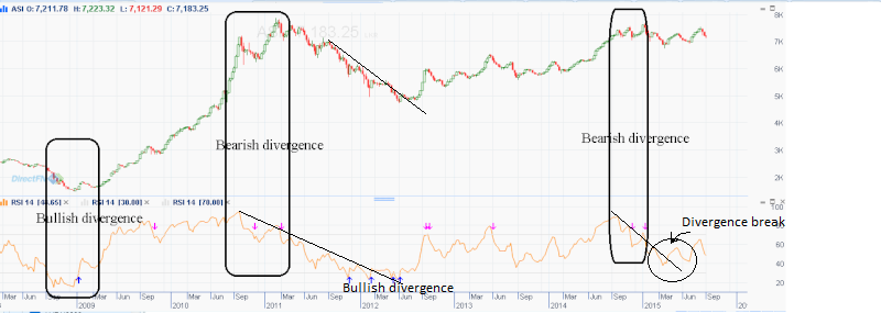 'Bearish divergence' is warning investors not to buy the dip in the stock market Bearis10